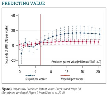 Image: Figure 1: Predicting Value