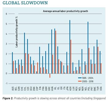 Image: Figure 2: Global Productivity Growth