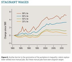 Image: Figure 5: Stagnant Wages