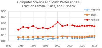Image: Computer Science and Math Professionals: Fraction Female, Black, and Hispanic graph