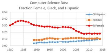 Image: Computer Science BAs: Fraction Female, Black, and Hispanic graph