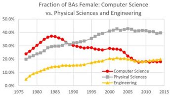 Image: Fraction of BAs Female: CS vs Physical Sciences and Engineering graph