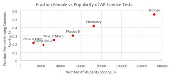 Image: Fraction Female vs Popularity of AP Science Tests graph