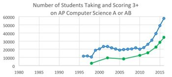 Image: Number of Students Taking and Scoring 3+ on AP Computer Science A or AB graph