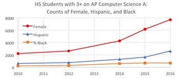 Image: HS Students with 3+ on AP Computer Science A: Counts of Female, Hispanic, and Black graph
