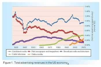 Image: Chart of advertising