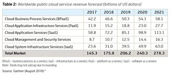 Image: Table 2: Cloud service revenue