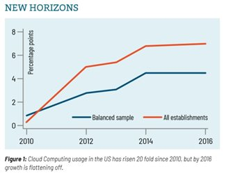 Image: Fig. 1: Graph of Cloud Computing usage