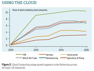 Image: Fig. 2: Graph of Cloud Computing usage growth