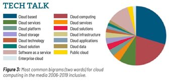 Image: Fig. 3: Chart of Cloud Computing bigrams