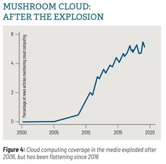 Image: Fig. 4: Chart of Cloud Computing media coverage