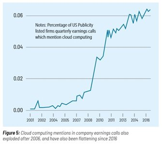 Image: Fig. 5: Chart of company mentions of Cloud Computing