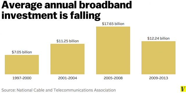 Average Annual Broadband Investment Is Falling