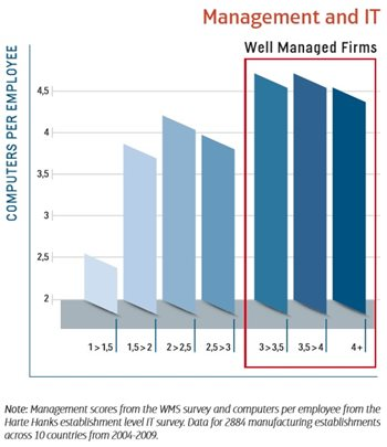 Image: Management and IT chart