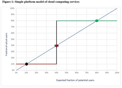 Image: Simple platform model of cloud computing services